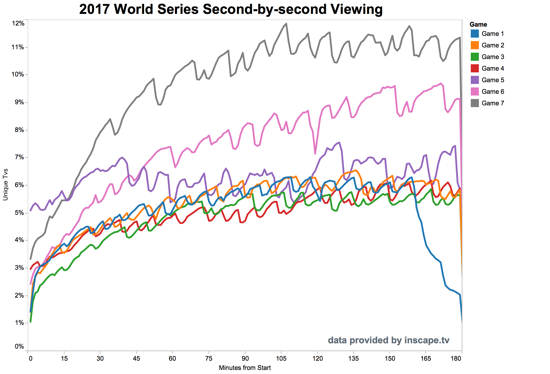 2017 World Series Baseball second by second viewership data