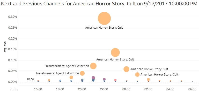 Next and previous channels for American Horror Story