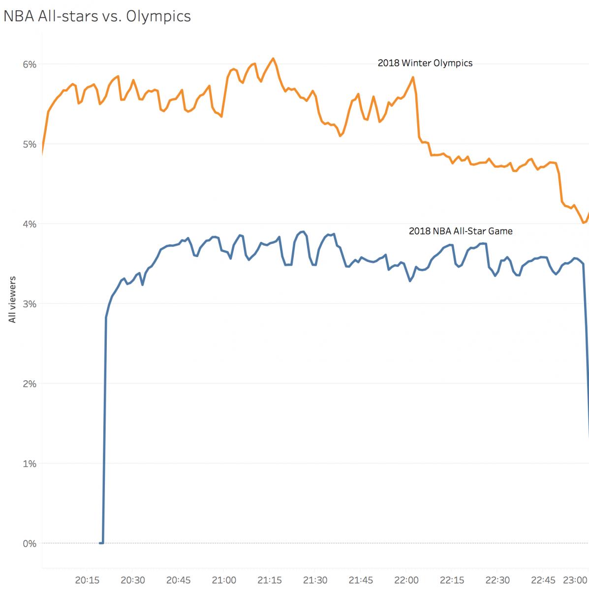 NBA All-stars v. Olympics viewership