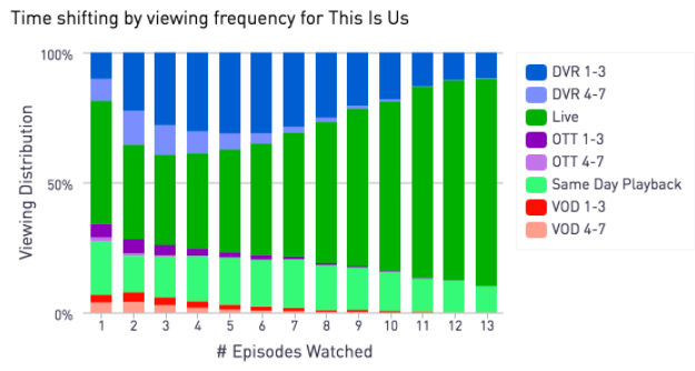 This Is Us time shifting viewer frequency